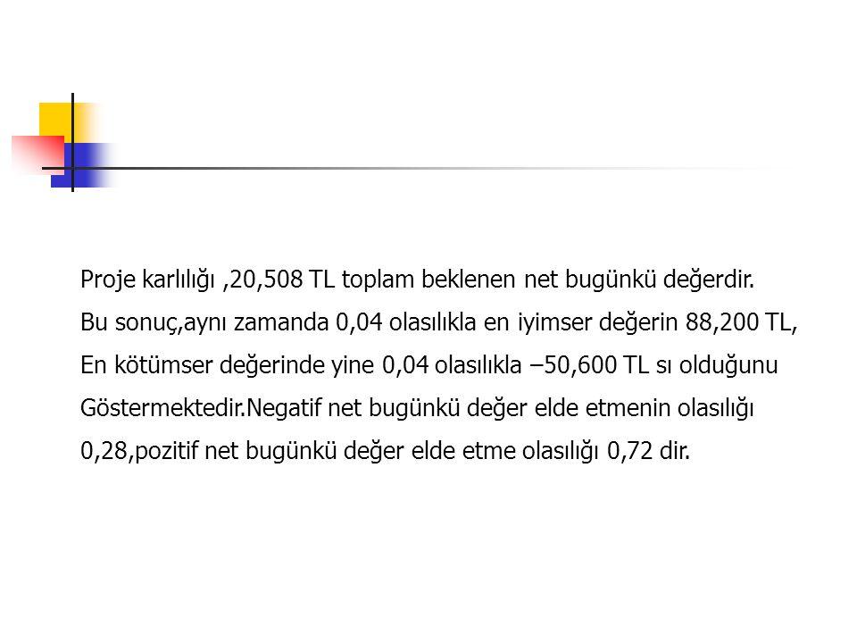 Proje karlılığı ,20,508 TL toplam beklenen net bugünkü değerdir.