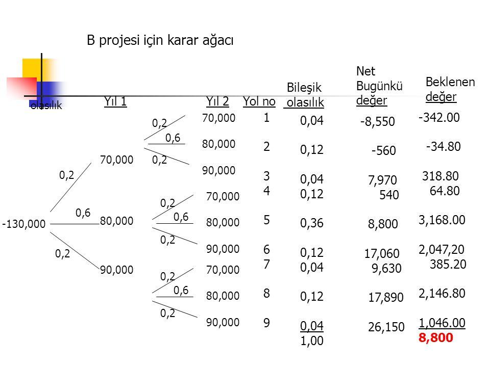 B projesi için karar ağacı