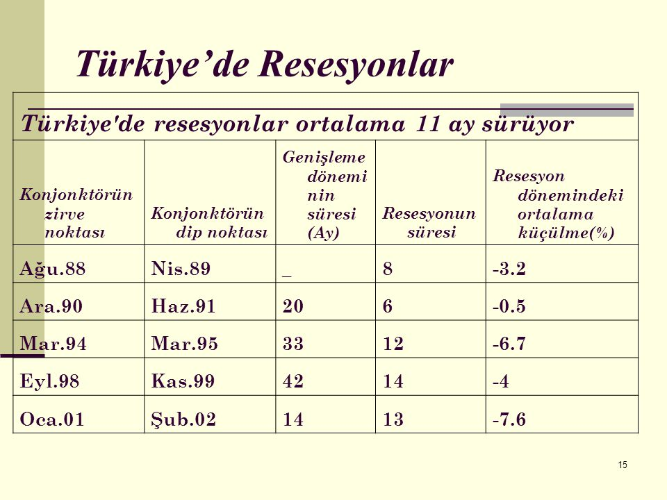 Türkiye'de Resesyonlar