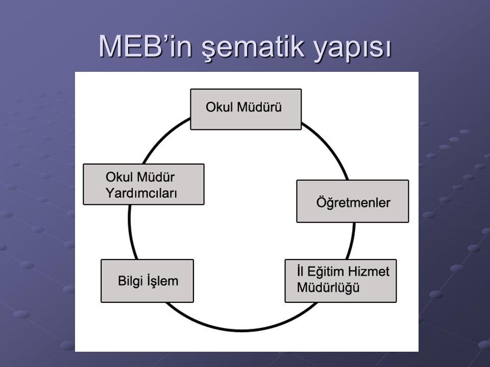 MEB'in şematik yapısı