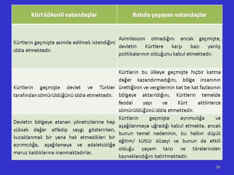 Kürt kökenli vatandaşlar Batıda yaşayan vatandaşlar