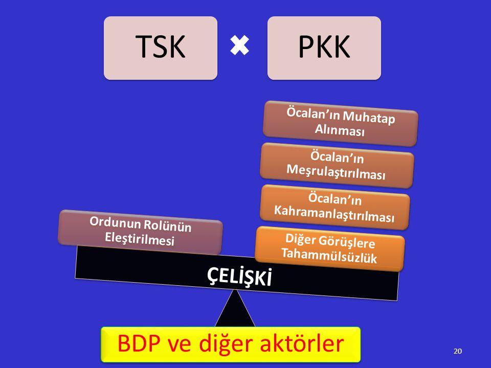 BDP ve diğer aktörler ÇELİŞKİ Ordunun Rolünün Eleştirilmesi