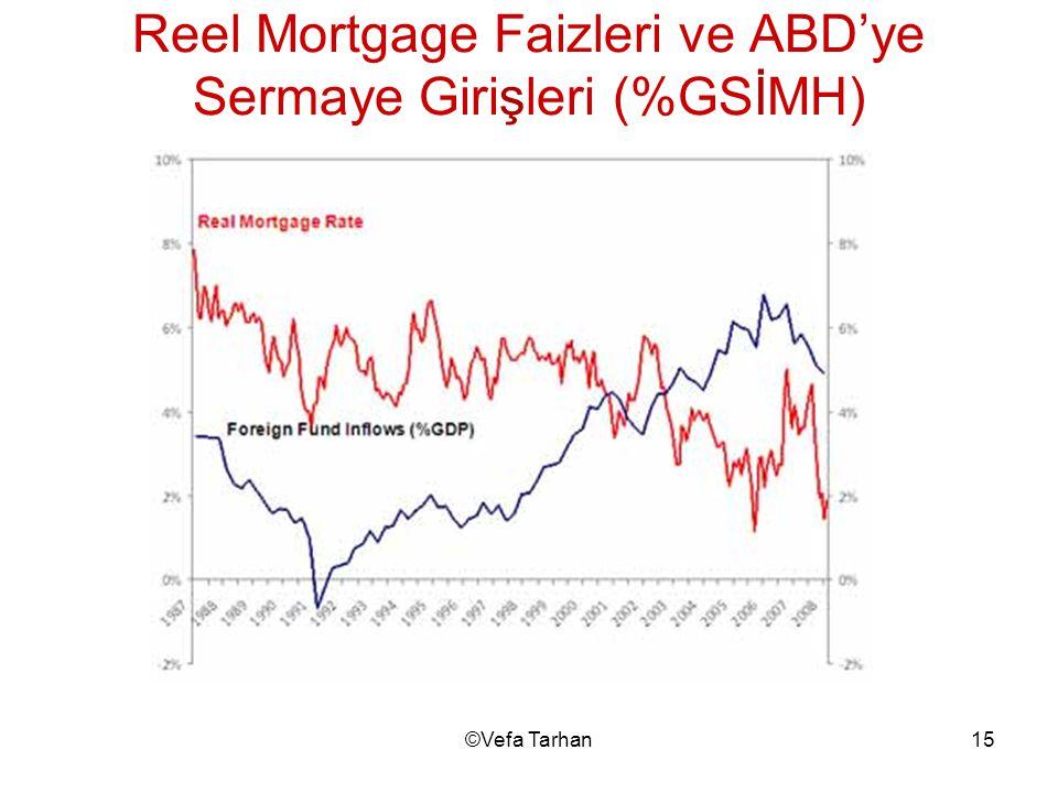 Reel Mortgage Faizleri ve ABD'ye Sermaye Girişleri (%GSİMH)