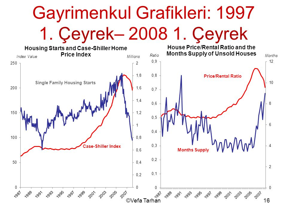 Gayrimenkul Grafikleri: 1997 1. Çeyrek– 2008 1. Çeyrek