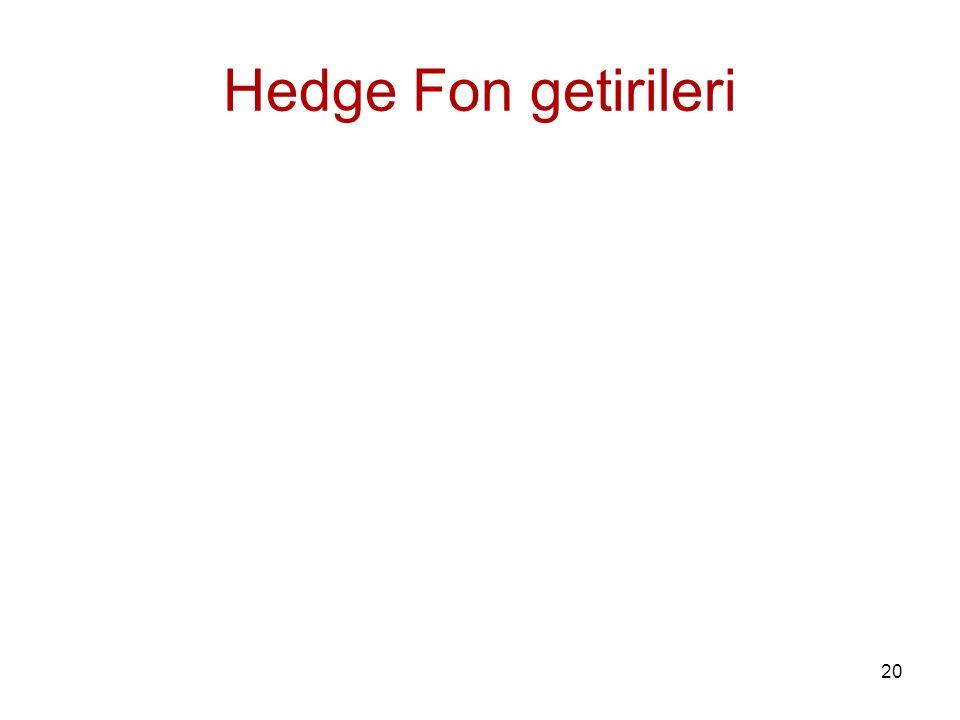 Hedge Fon getirileri