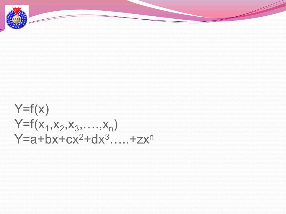 Y=f(x) Y=f(x1,x2,x3,….,xn) Y=a+bx+cx2+dx3…..+zxn