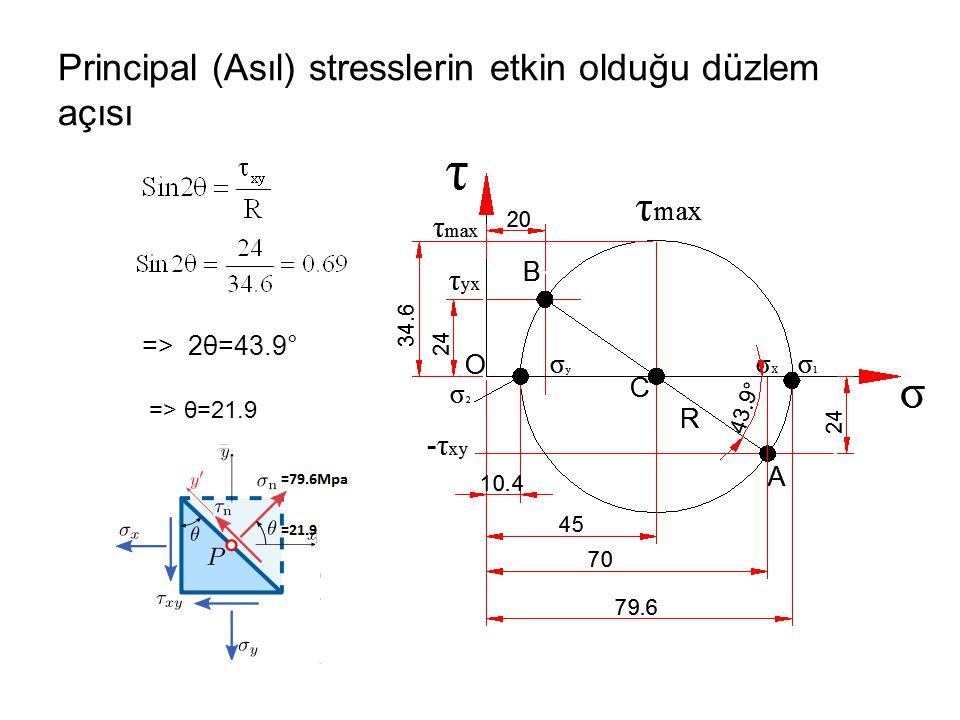 Principal (Asıl) stresslerin etkin olduğu düzlem açısı