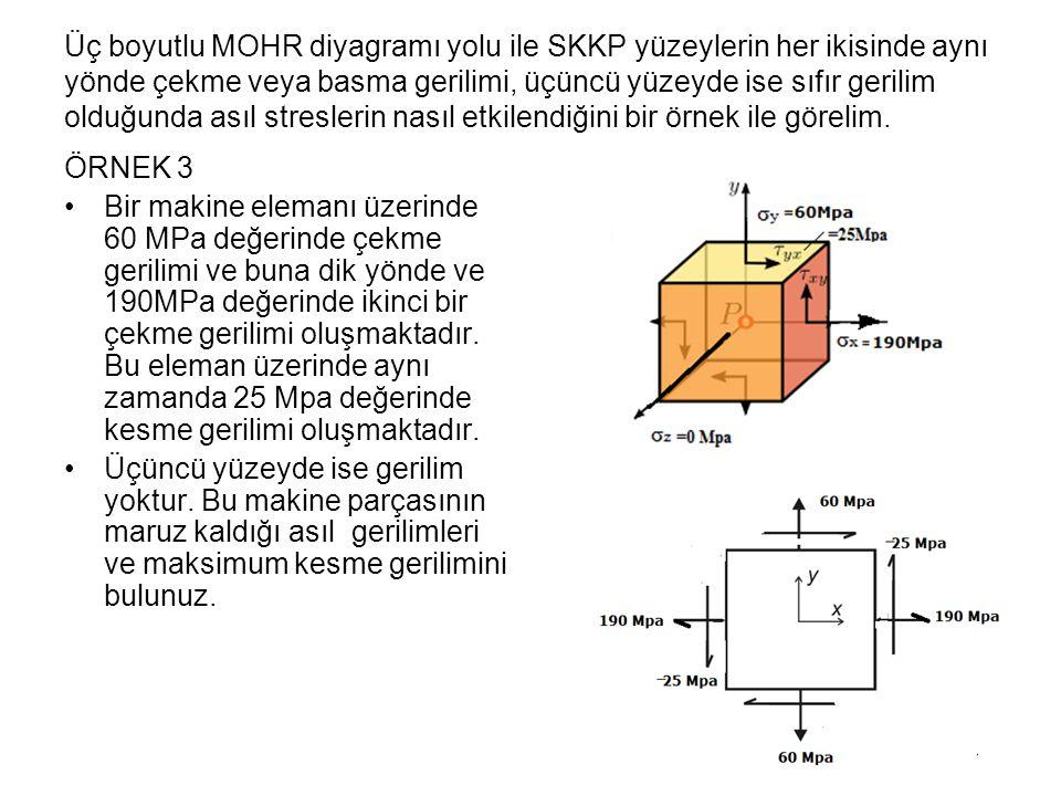 Üç boyutlu MOHR diyagramı yolu ile SKKP yüzeylerin her ikisinde aynı yönde çekme veya basma gerilimi, üçüncü yüzeyde ise sıfır gerilim olduğunda asıl streslerin nasıl etkilendiğini bir örnek ile görelim.
