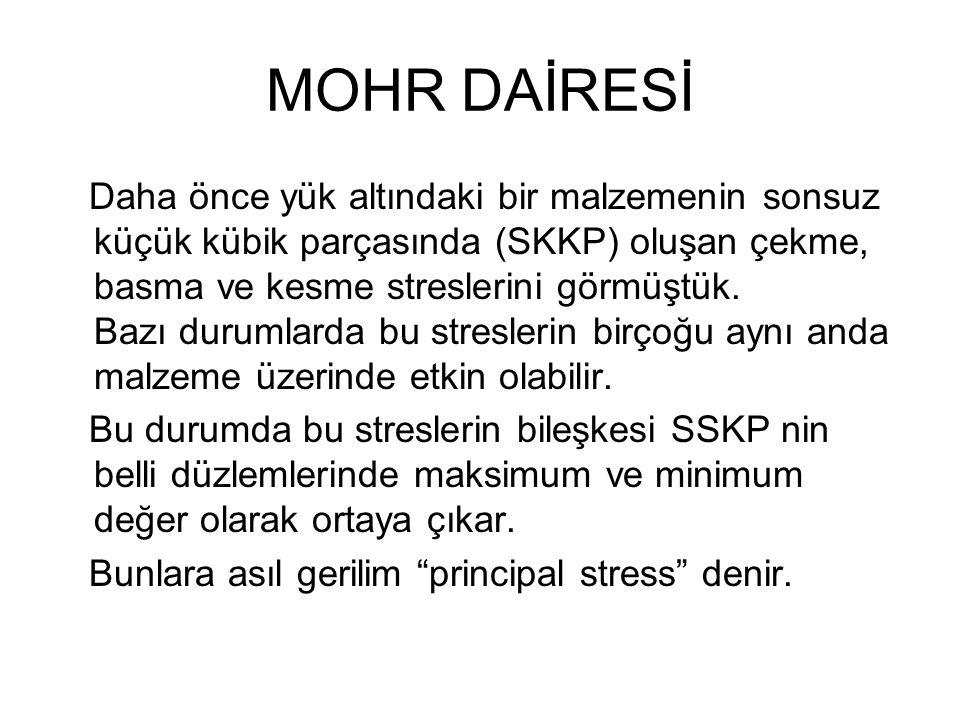 MOHR DAİRESİ