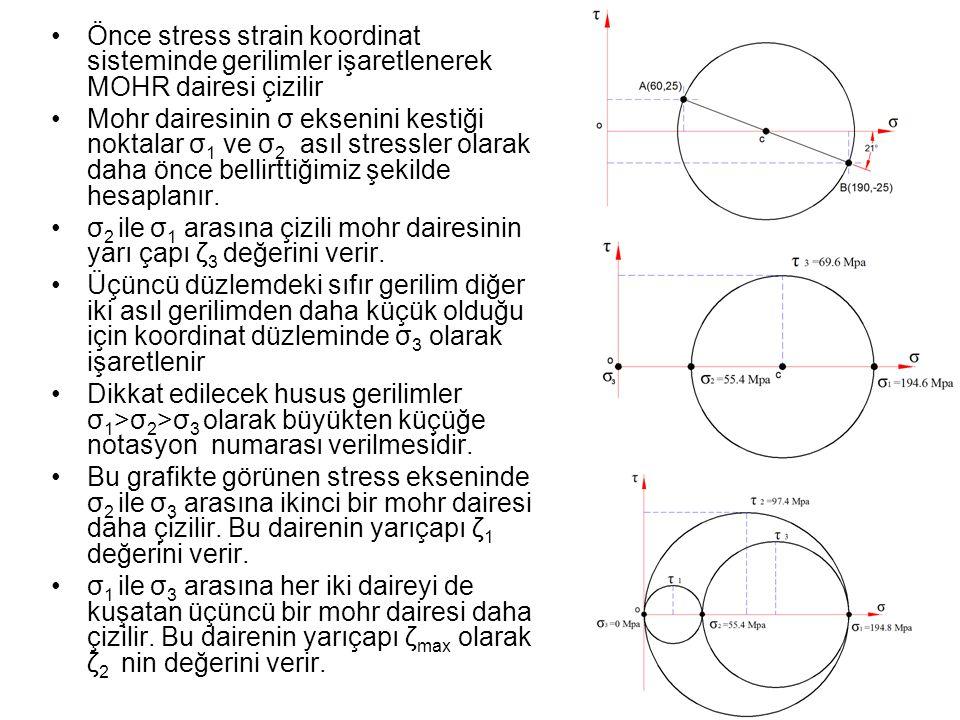 Önce stress strain koordinat sisteminde gerilimler işaretlenerek MOHR dairesi çizilir