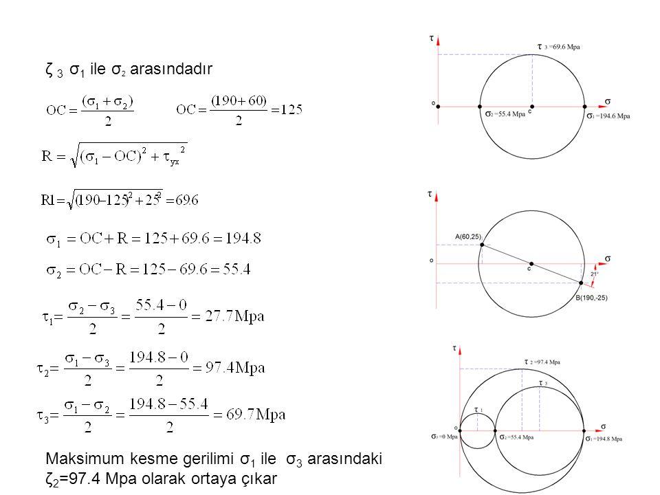 ζ 3 σ1 ile σ2 arasındadır Maksimum kesme gerilimi σ1 ile σ3 arasındaki ζ2=97.4 Mpa olarak ortaya çıkar.