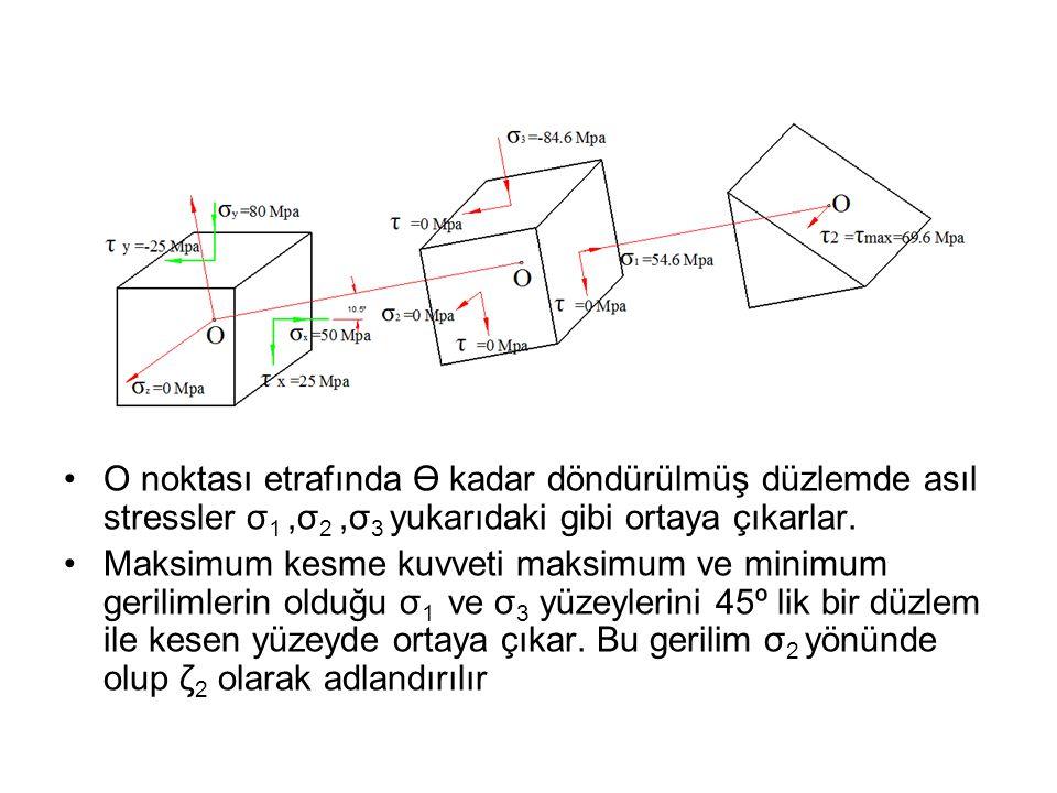 O noktası etrafında ϴ kadar döndürülmüş düzlemde asıl stressler σ1 ,σ2 ,σ3 yukarıdaki gibi ortaya çıkarlar.