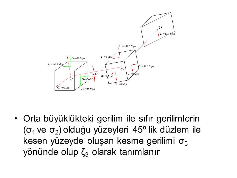 Orta büyüklükteki gerilim ile sıfır gerilimlerin (σ1 ve σ2) olduğu yüzeyleri 45º lik düzlem ile kesen yüzeyde oluşan kesme gerilimi σ3 yönünde olup ζ3 olarak tanımlanır