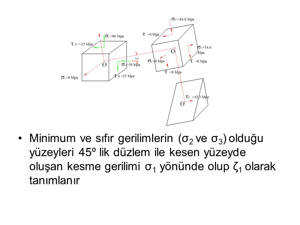 Minimum ve sıfır gerilimlerin (σ2 ve σ3) olduğu yüzeyleri 45º lik düzlem ile kesen yüzeyde oluşan kesme gerilimi σ1 yönünde olup ζ1 olarak tanımlanır