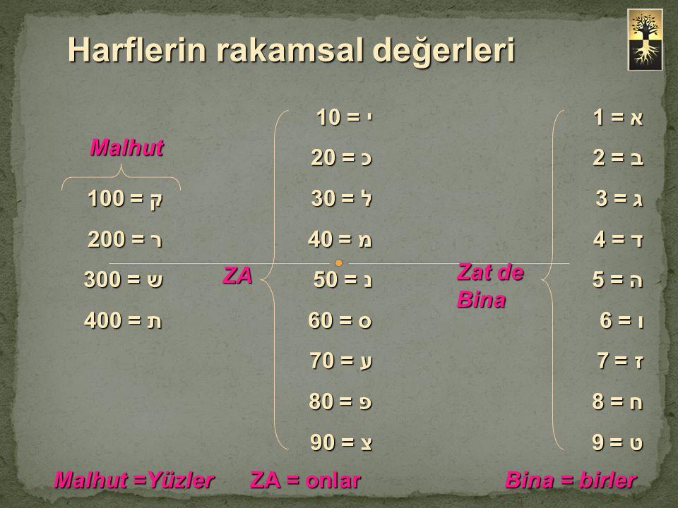 Harflerin rakamsal değerleri