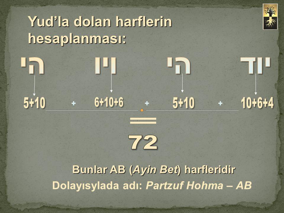 Bunlar AB (Ayin Bet) harfleridir Dolayısylada adı: Partzuf Hohma – AB