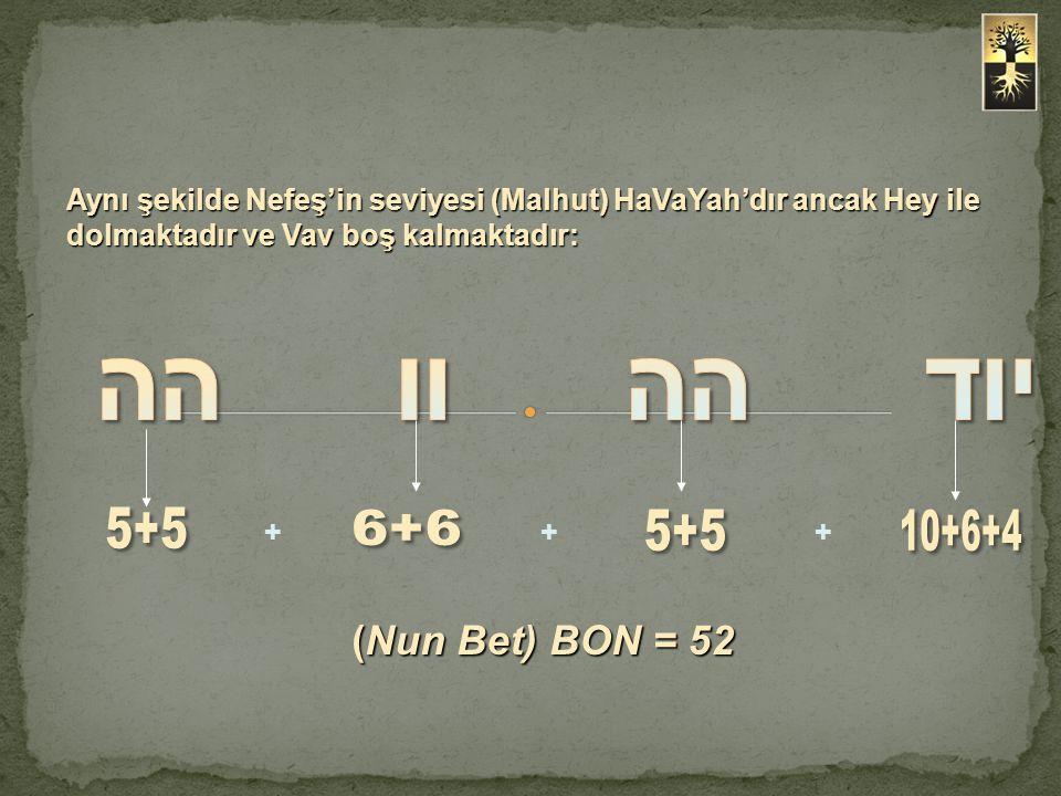 יוד הה וו הה (Nun Bet) BON = 52