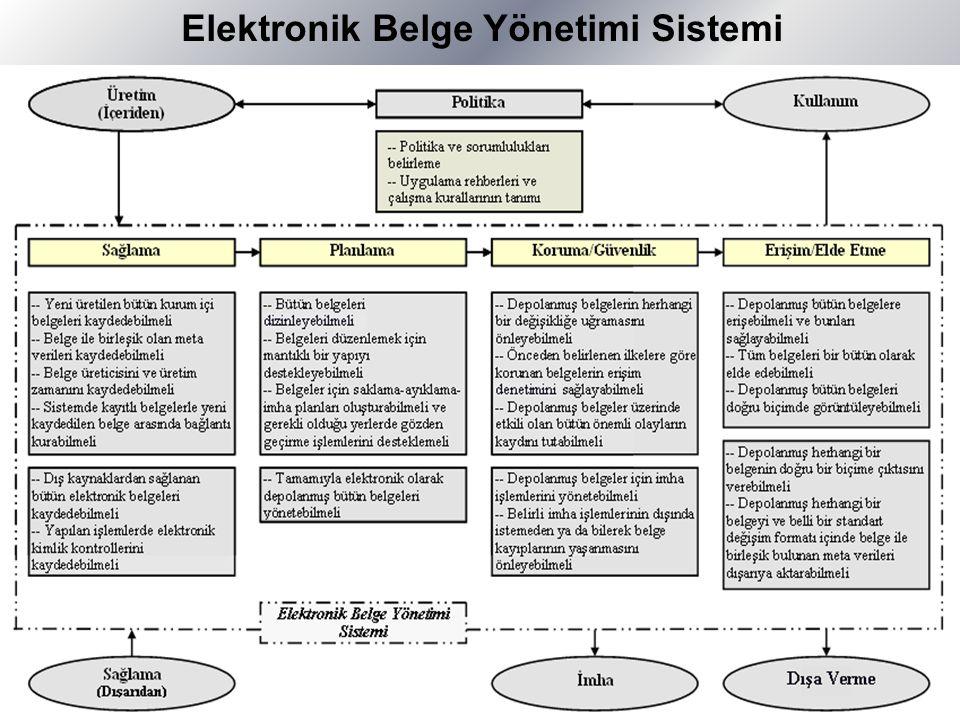 Elektronik Belge Yönetimi Sistemi
