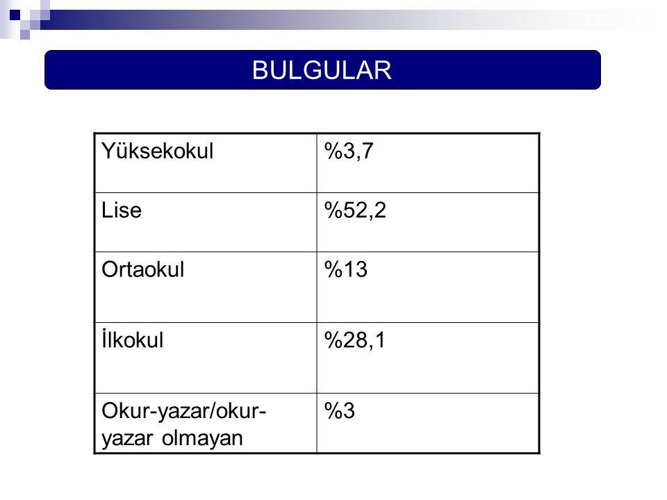BULGULAR Yüksekokul %3,7 Lise %52,2 Ortaokul %13 İlkokul %28,1
