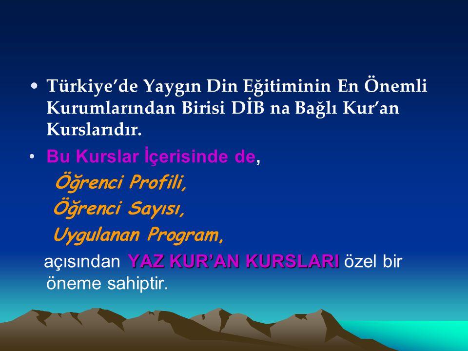 Türkiye'de Yaygın Din Eğitiminin En Önemli Kurumlarından Birisi DİB na Bağlı Kur'an Kurslarıdır.
