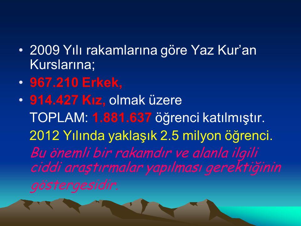 2009 Yılı rakamlarına göre Yaz Kur'an Kurslarına;