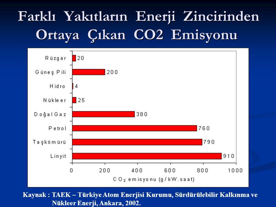 Farklı Yakıtların Enerji Zincirinden Ortaya Çıkan CO2 Emisyonu