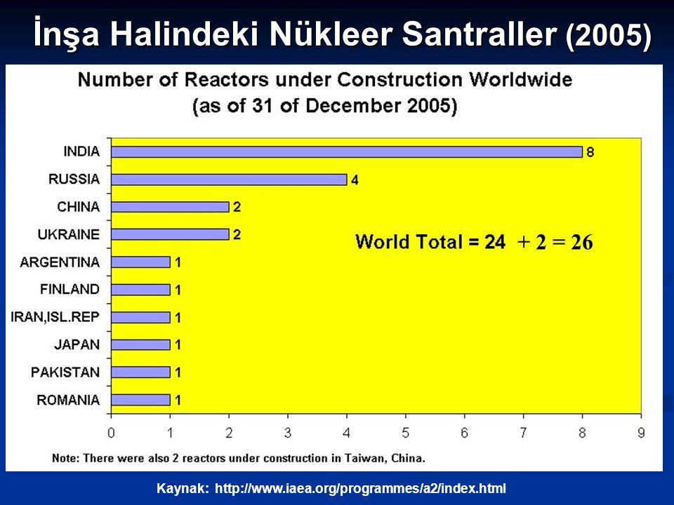 İnşa Halindeki Nükleer Santraller (2005)