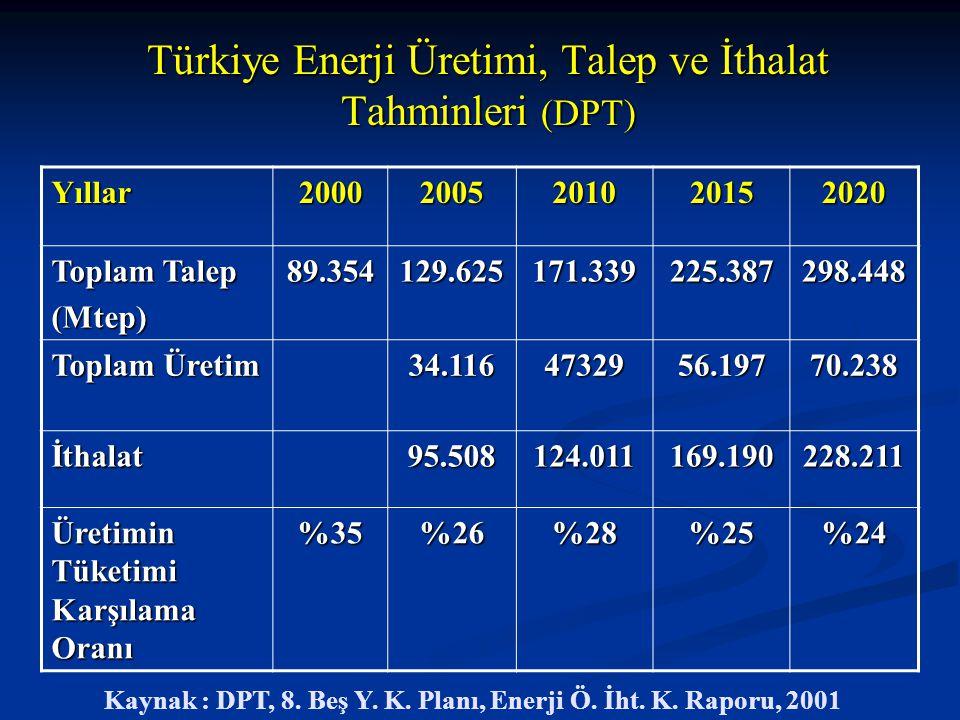 Türkiye Enerji Üretimi, Talep ve İthalat Tahminleri (DPT)