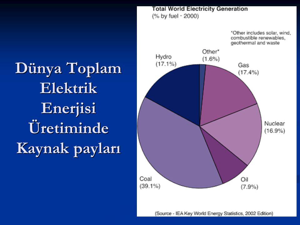 Dünya Toplam Elektrik Enerjisi Üretiminde Kaynak payları