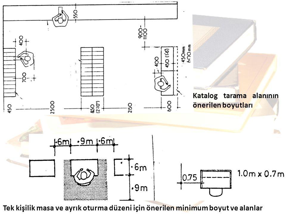 Katalog tarama alanının önerilen boyutları