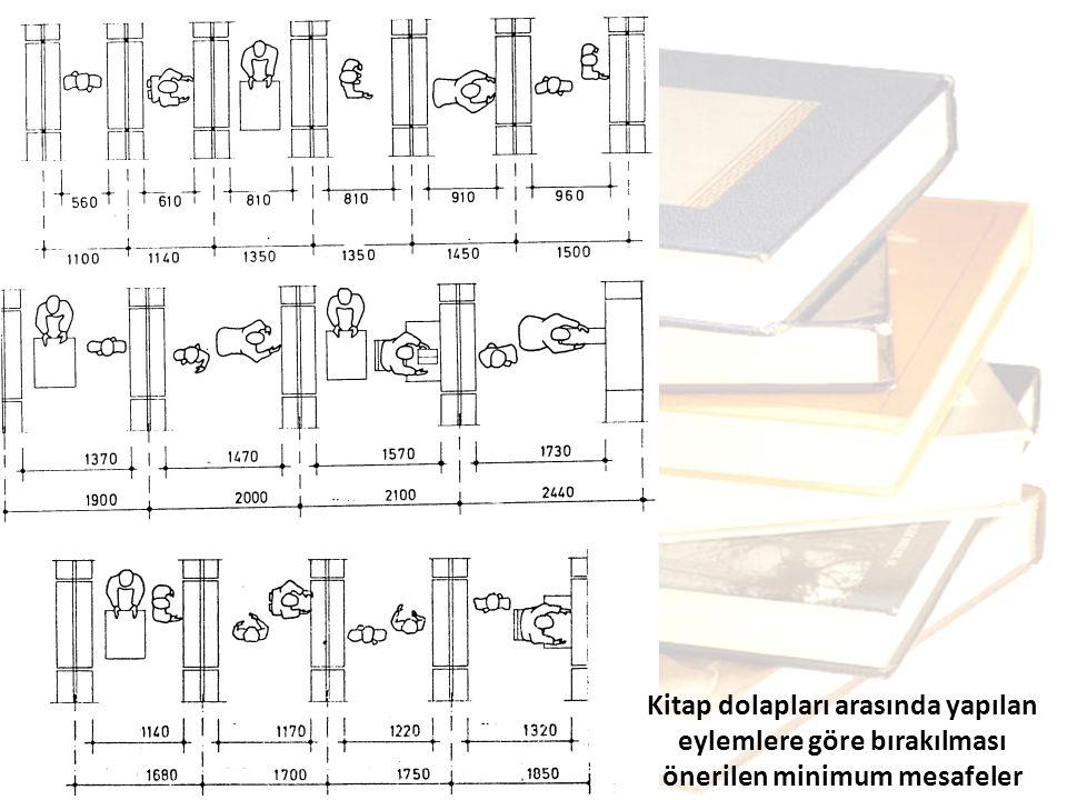 Kitap dolapları arasında yapılan eylemlere göre bırakılması önerilen minimum mesafeler