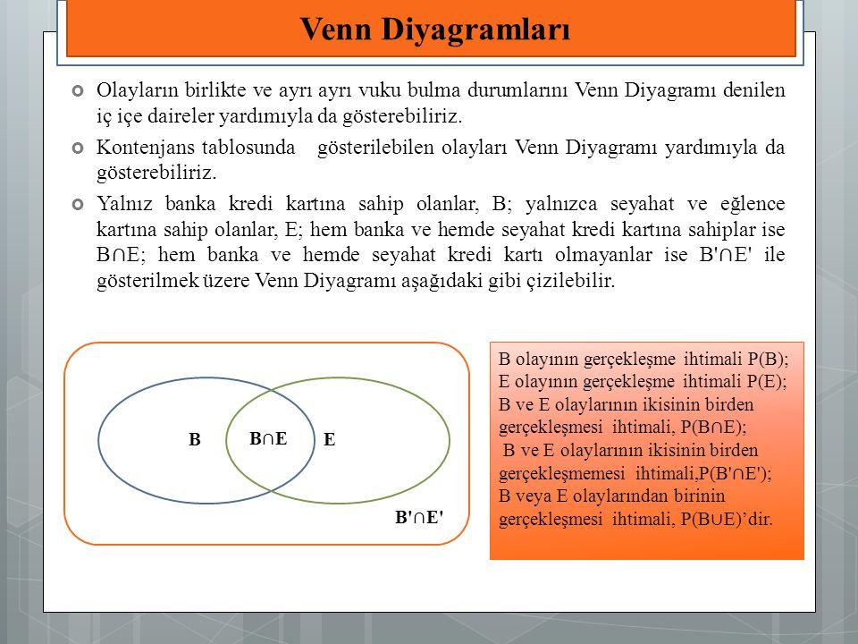 Venn Diyagramları Olayların birlikte ve ayrı ayrı vuku bulma durumlarını Venn Diyagramı denilen iç içe daireler yardımıyla da gösterebiliriz.