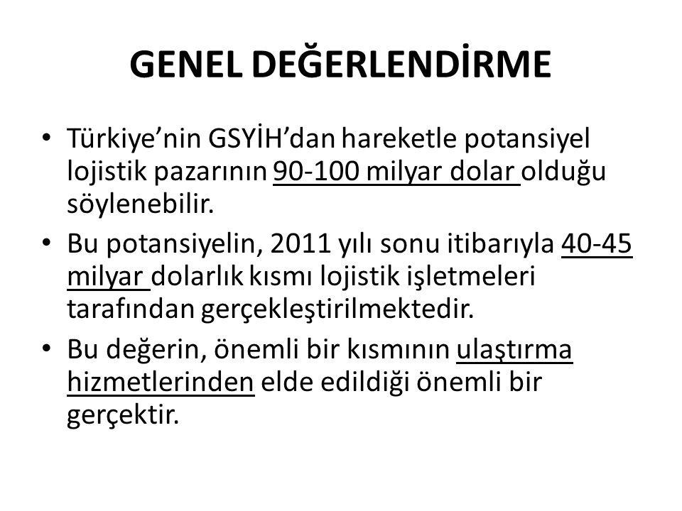 GENEL DEĞERLENDİRME Türkiye'nin GSYİH'dan hareketle potansiyel lojistik pazarının 90-100 milyar dolar olduğu söylenebilir.