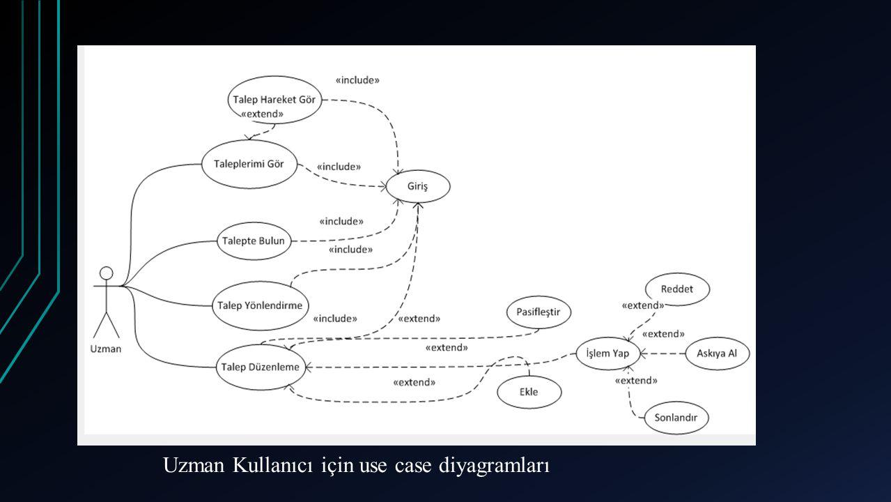 Uzman Kullanıcı için use case diyagramları