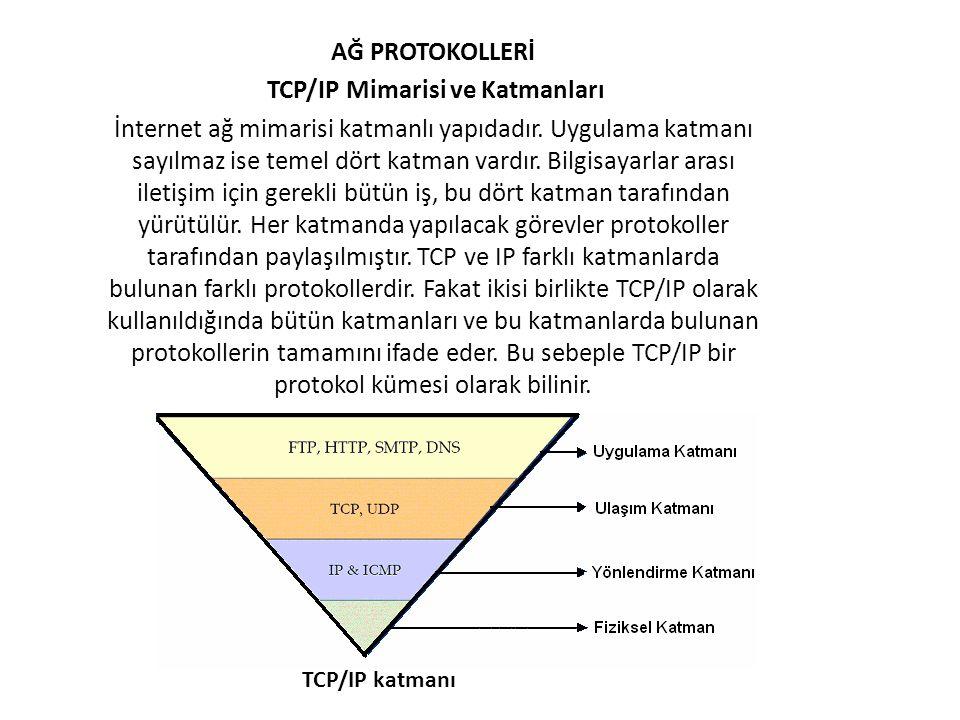 TCP/IP Mimarisi ve Katmanları