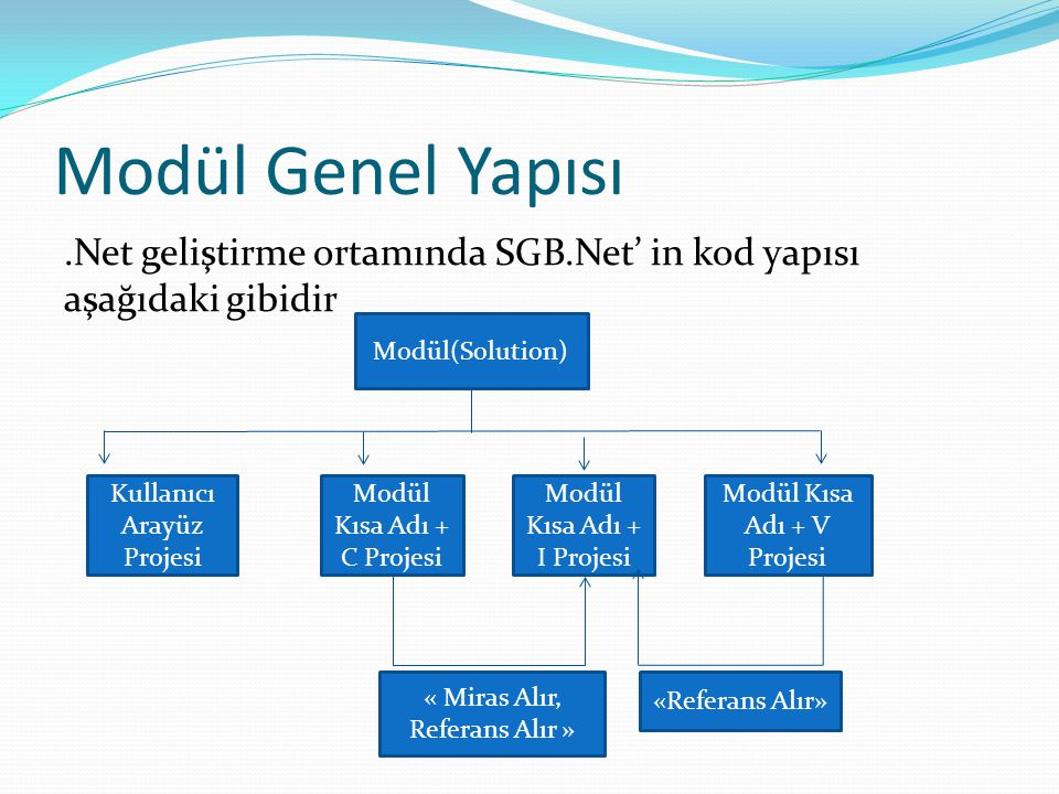 Modül Genel Yapısı .Net geliştirme ortamında SGB.Net' in kod yapısı aşağıdaki gibidir. Modül(Solution)