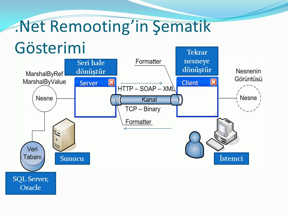 .Net Remooting'in Şematik Gösterimi
