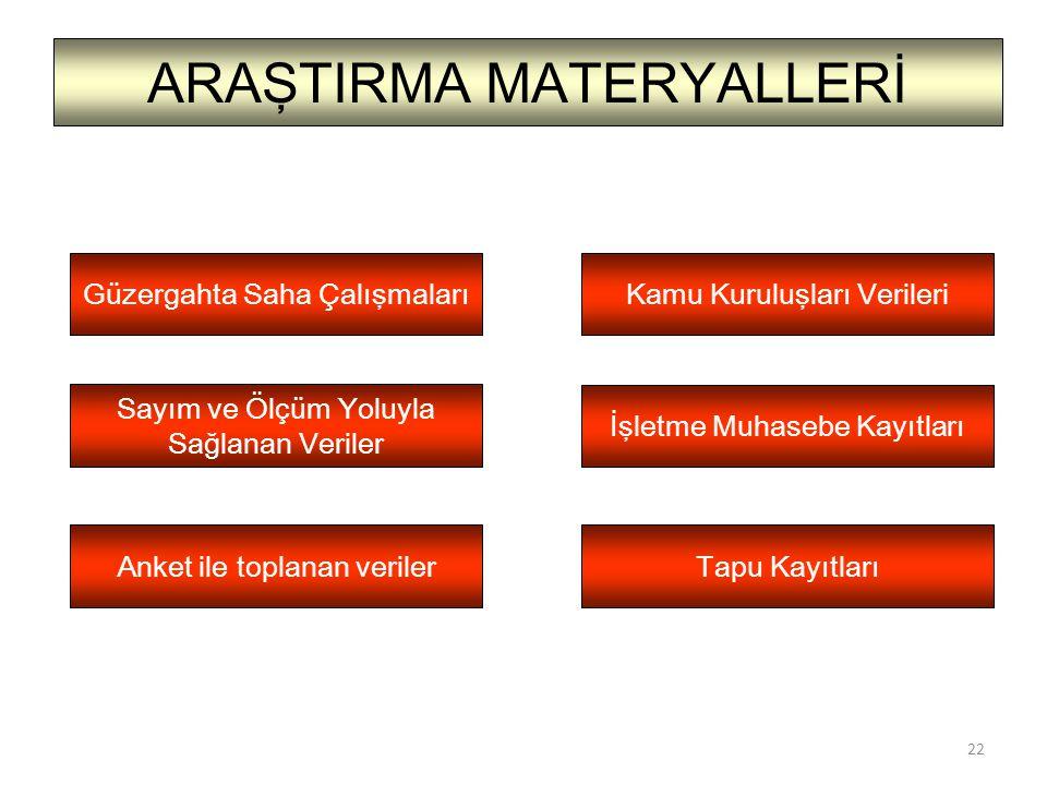 ARAŞTIRMA MATERYALLERİ