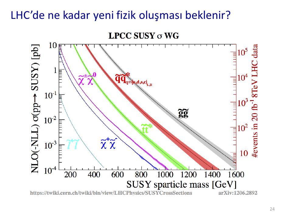 LHC'de ne kadar yeni fizik oluşması beklenir