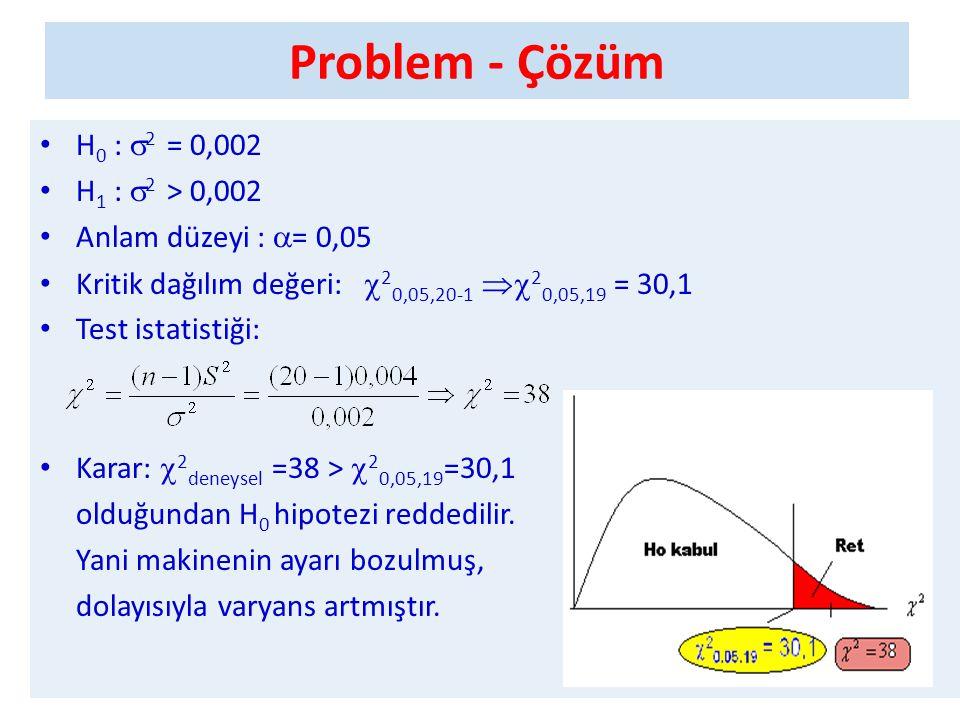 Problem - Çözüm H0 : 2 = 0,002 H1 : 2 > 0,002