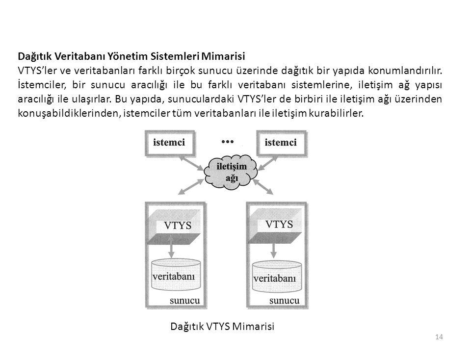 Dağıtık Veritabanı Yönetim Sistemleri Mimarisi