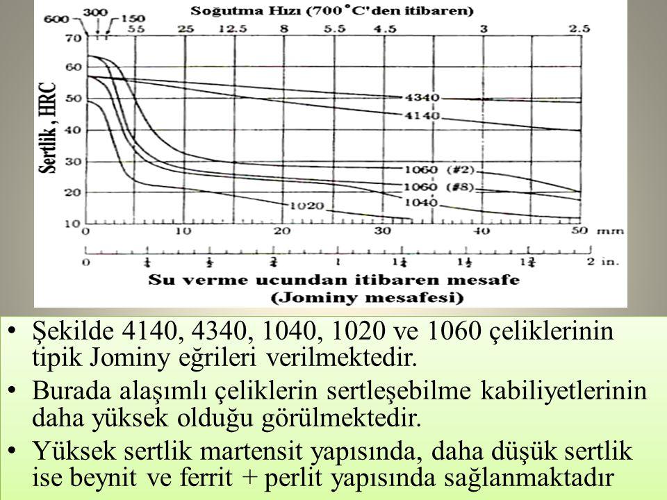 Şekilde 4140, 4340, 1040, 1020 ve 1060 çeliklerinin tipik Jominy eğrileri verilmektedir.