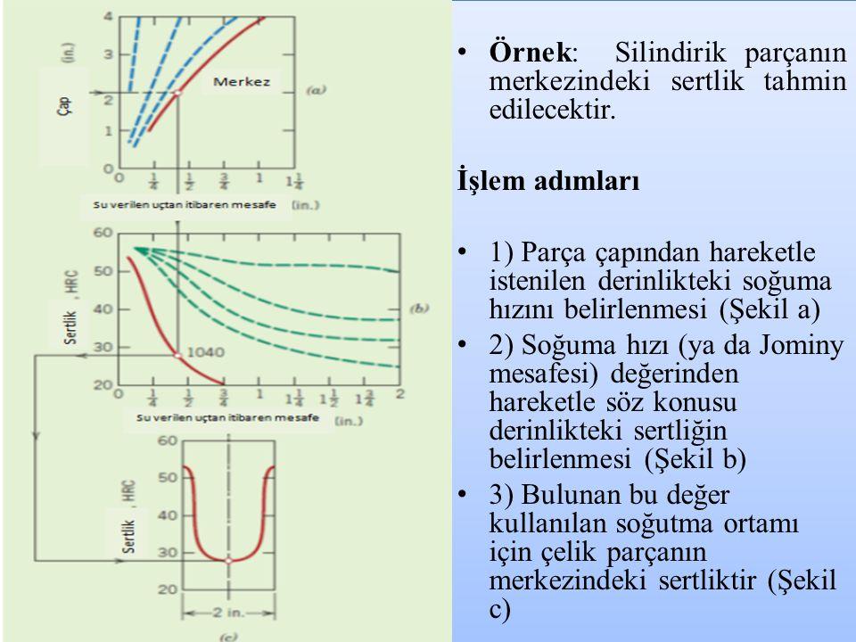 Örnek: Silindirik parçanın merkezindeki sertlik tahmin edilecektir.