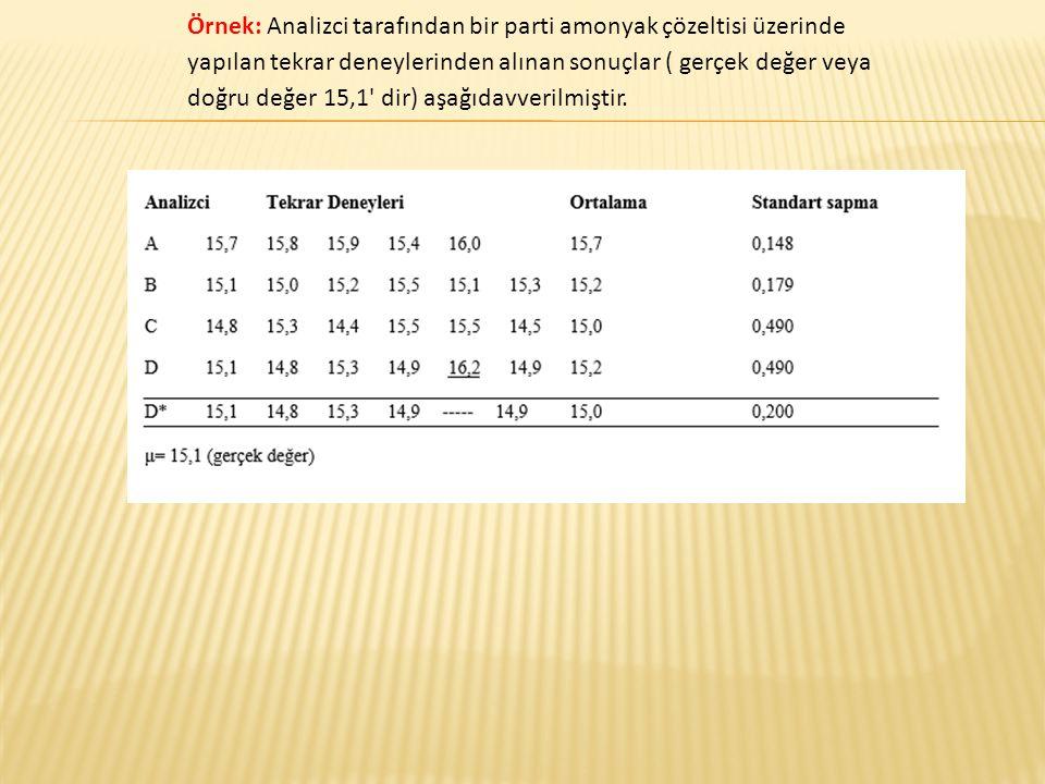 Örnek: Analizci tarafından bir parti amonyak çözeltisi üzerinde yapılan tekrar deneylerinden alınan sonuçlar ( gerçek değer veya doğru değer 15,1 dir) aşağıdavverilmiştir.