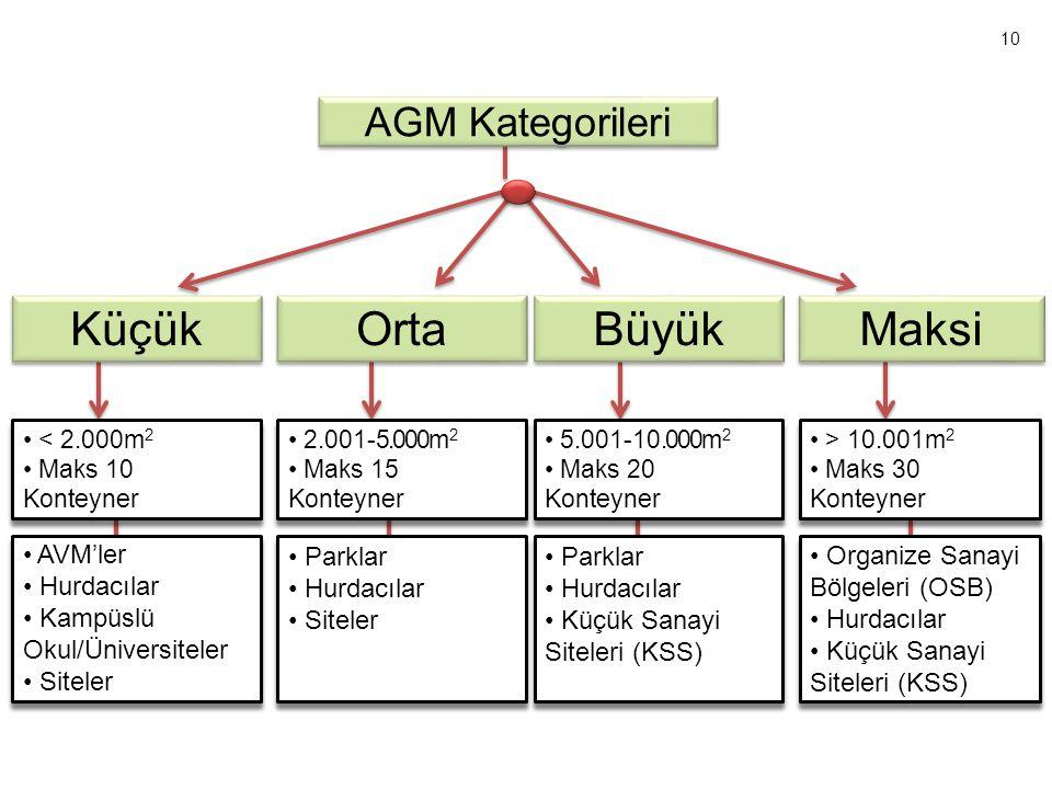 Küçük Orta Büyük Maksi AGM Kategorileri AVM'ler Hurdacılar