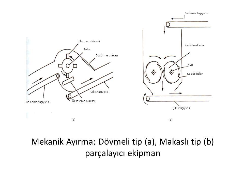 Mekanik Ayırma: Dövmeli tip (a), Makaslı tip (b) parçalayıcı ekipman