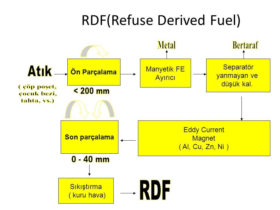 RDF(Refuse Derived Fuel)