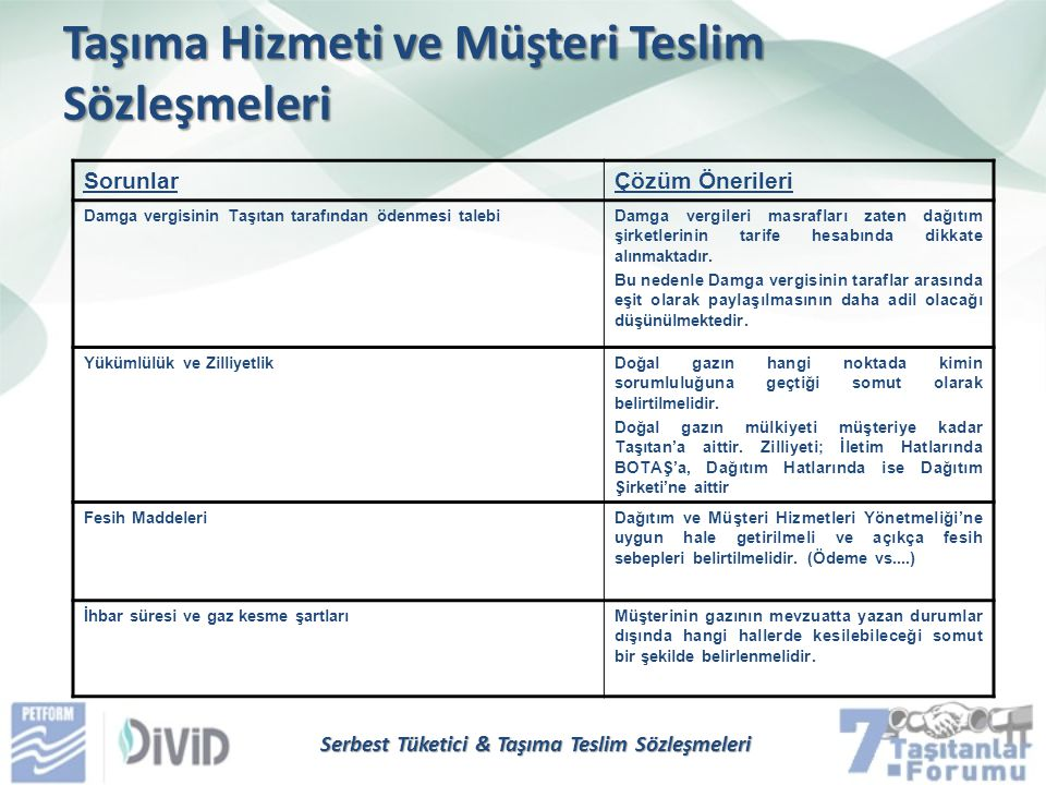 Serbest Tüketici & Taşıma Teslim Sözleşmeleri