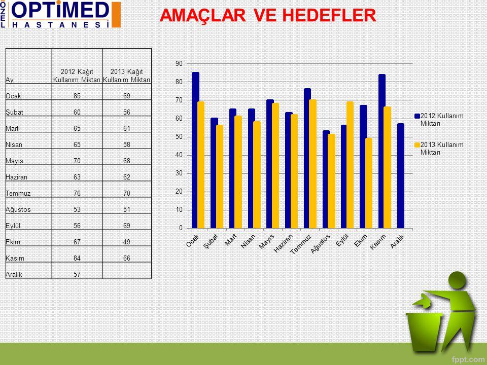 AMAÇLAR VE HEDEFLER Ay 2012 Kağıt Kullanım Miktarı