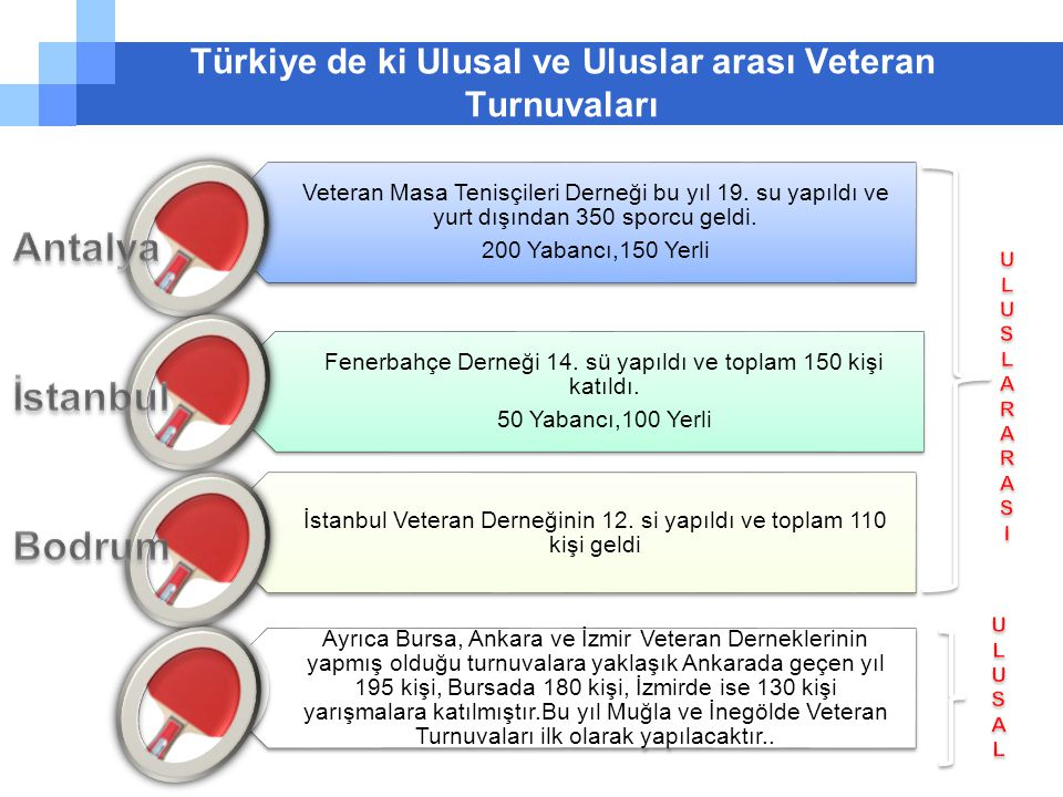 Türkiye de ki Ulusal ve Uluslar arası Veteran Turnuvaları